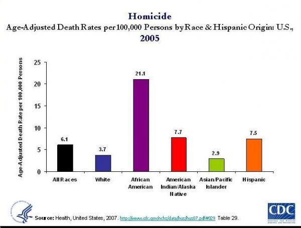 Homicide Males CDC