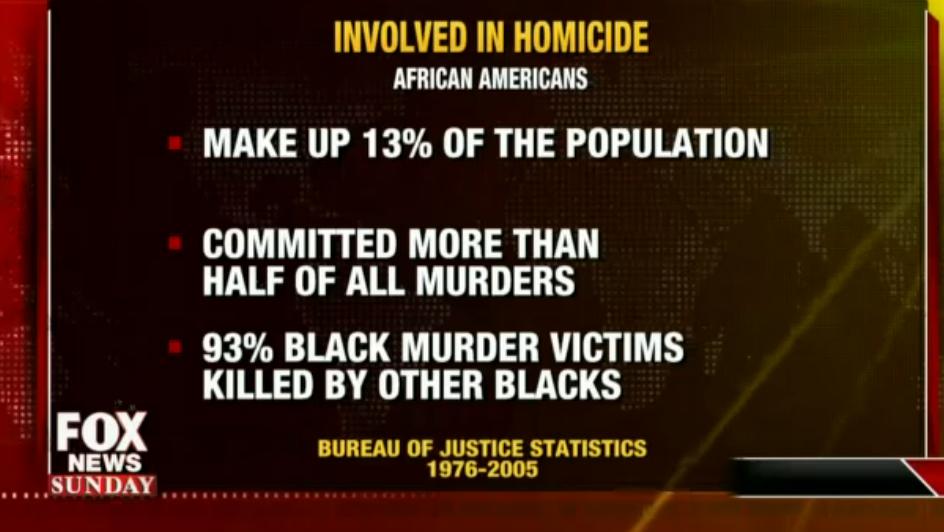 Black Statistics