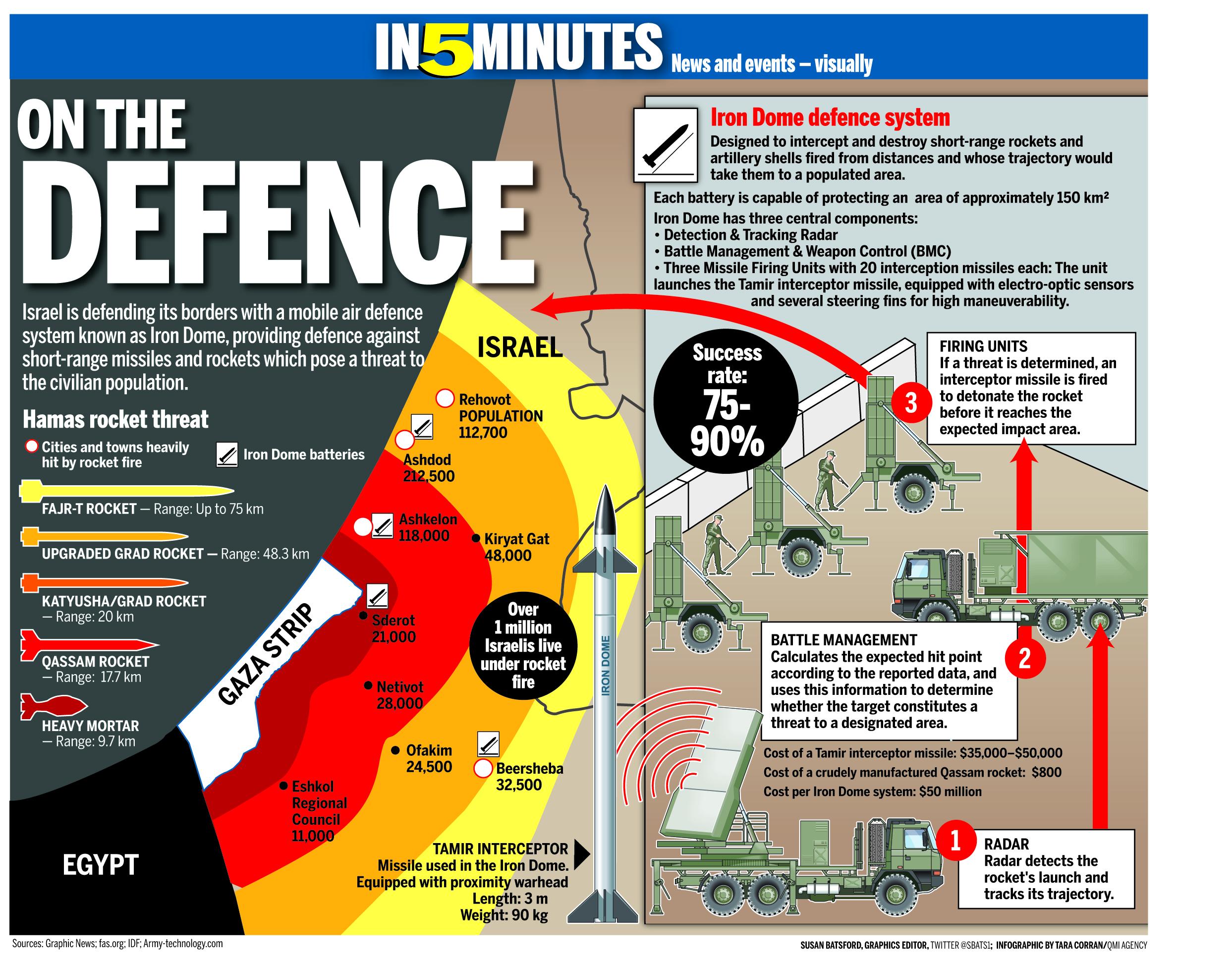 Iron Dome Defense