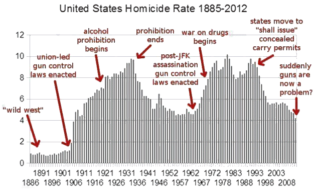 US Homicide Rate Graph