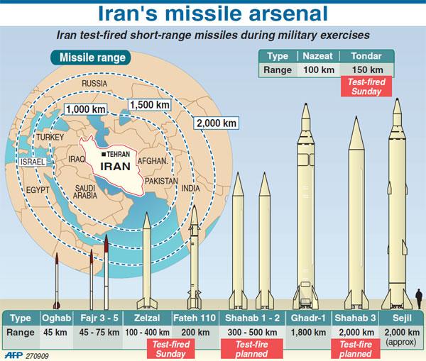 Iran Missile Arsenal
