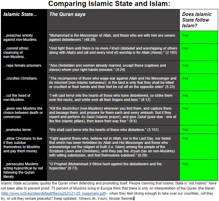 Islamic State & Islam