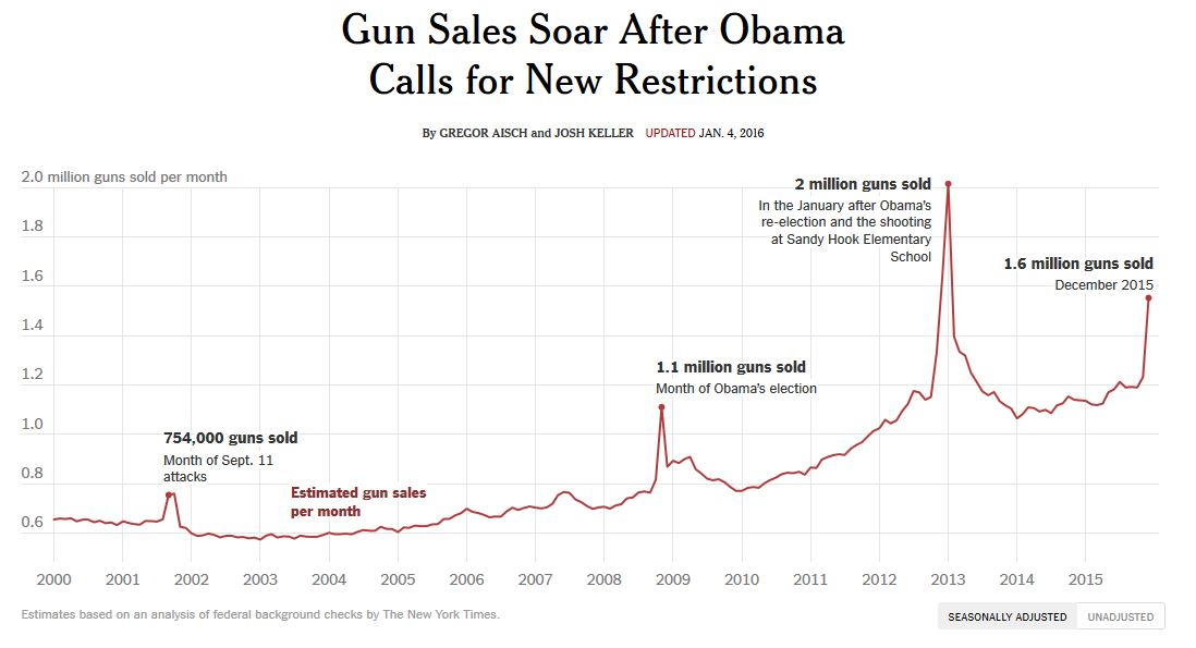 Obama Gun Sales Soar 1-5-2016