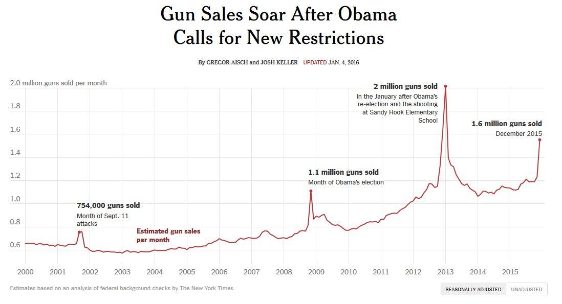 Obama Gun Sales Soar 1-5-2016