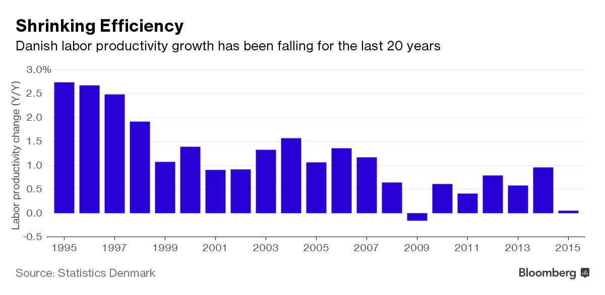 Denmark Shrinking Productivity